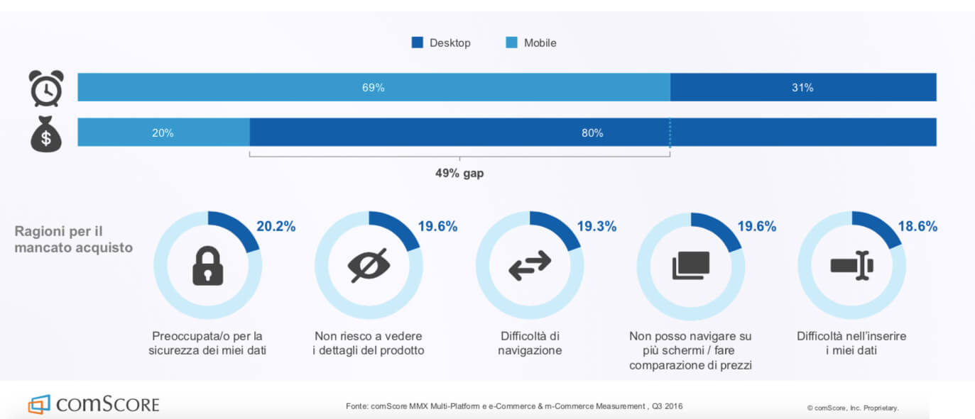 Mobile First - M-Commerce